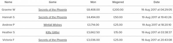 Winners on Virgin Casino